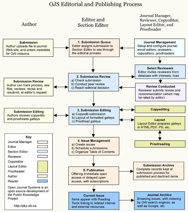 OJS ediční a vydavatelský proces